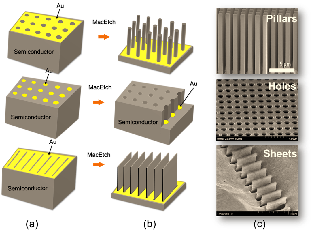 Metal-Assisted Chemical Etching (MacEtch)